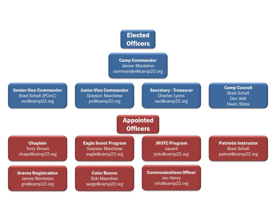 2016 org chart